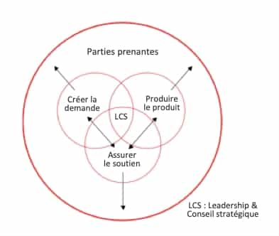 L'organigramme circulaire