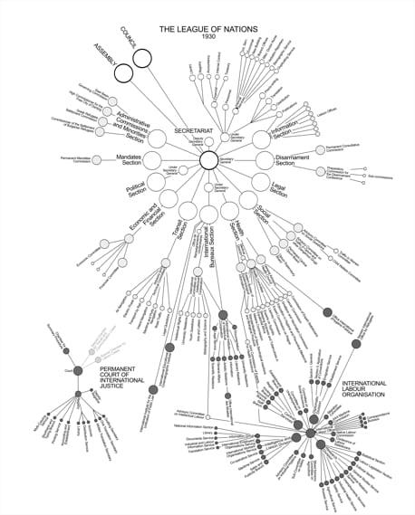 L'organigramme planétaire